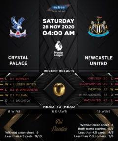 Crystal Palace vs Newcastle United 28/11/20