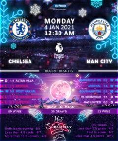 Chelsea  vs  Manchester City  04/01/21