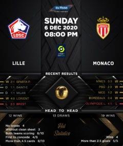 Lille vs  Monaco 06/12/20