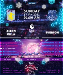 Aston Villa vs  Everton  17/01/21