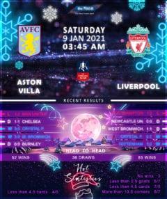 Aston Villa vs Liverpool 09/01/21