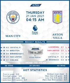 Manchester City  vs   Aston Villa  21/01/21