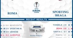 Roma vs  Sporting Braga  26/02/21