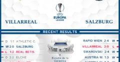 Villarreal vs  RB Salzburg  26/02/21