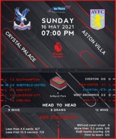Crystal Palace vs Aston Villa