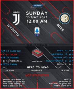 Juventus vs Internazionale