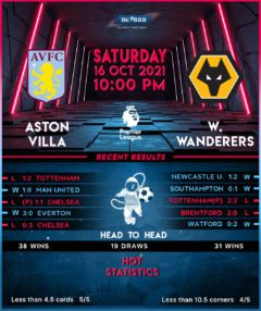Aston Villa vs Wolverhampton Wanderers